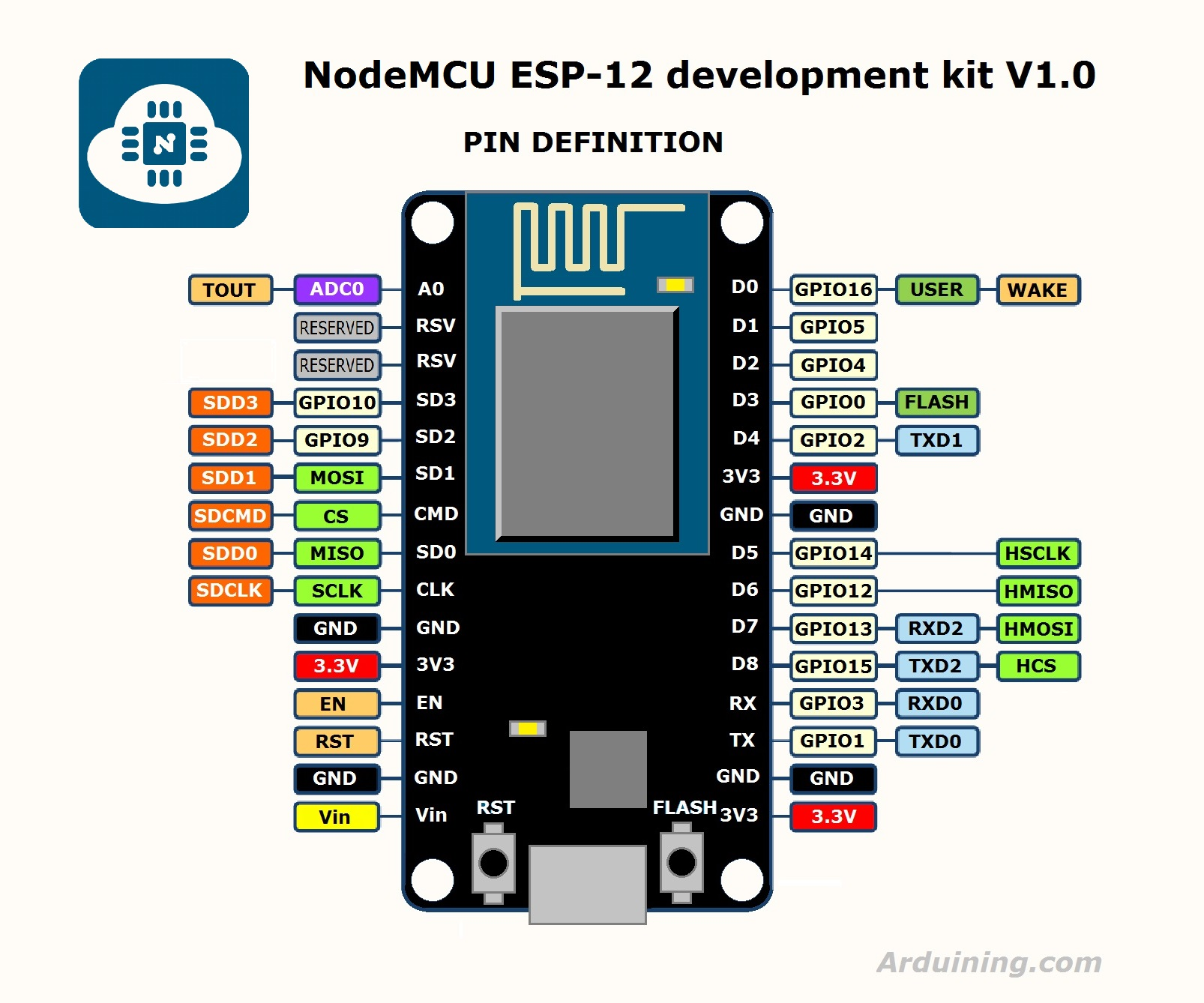 NodeMCU Arduino Pin Mapping PIN definition